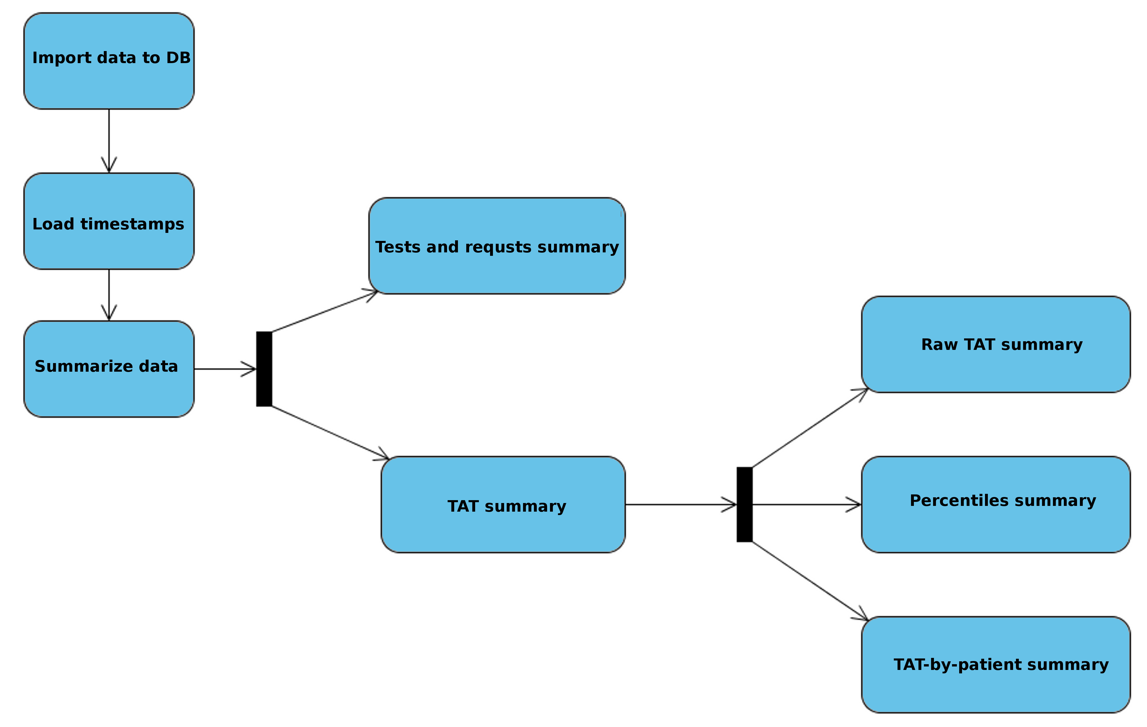 IJMR - DB4US: A Decision Support System for Laboratory Information