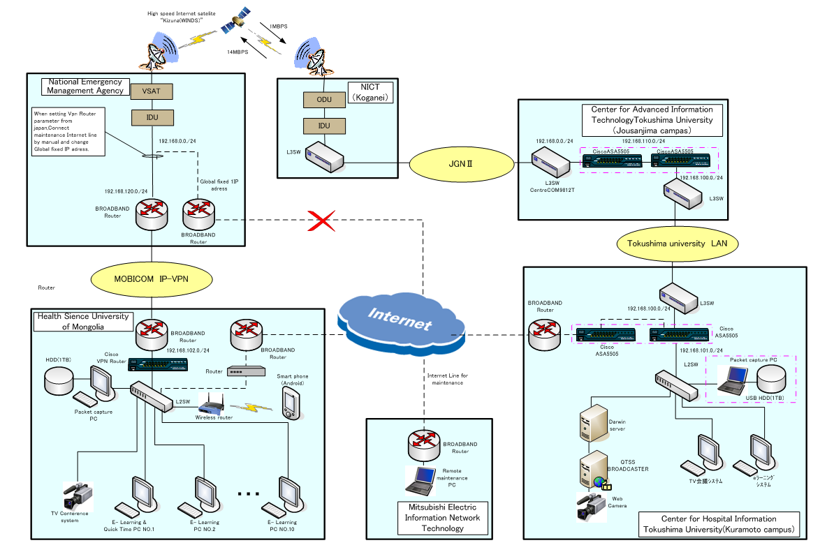 hospital network design 3 network design before purchasing equipment or deciding on a hardware platform, you should have a clear idea of the nature of your communications problem.