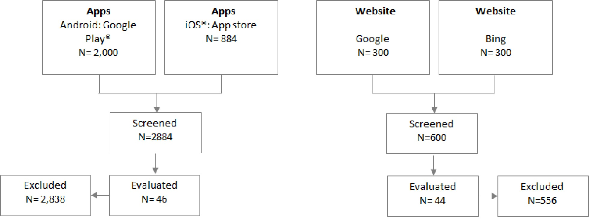 Ijmr infant feeding websites and apps a systematic assessment of flow chart of website and app selection nvjuhfo Image collections