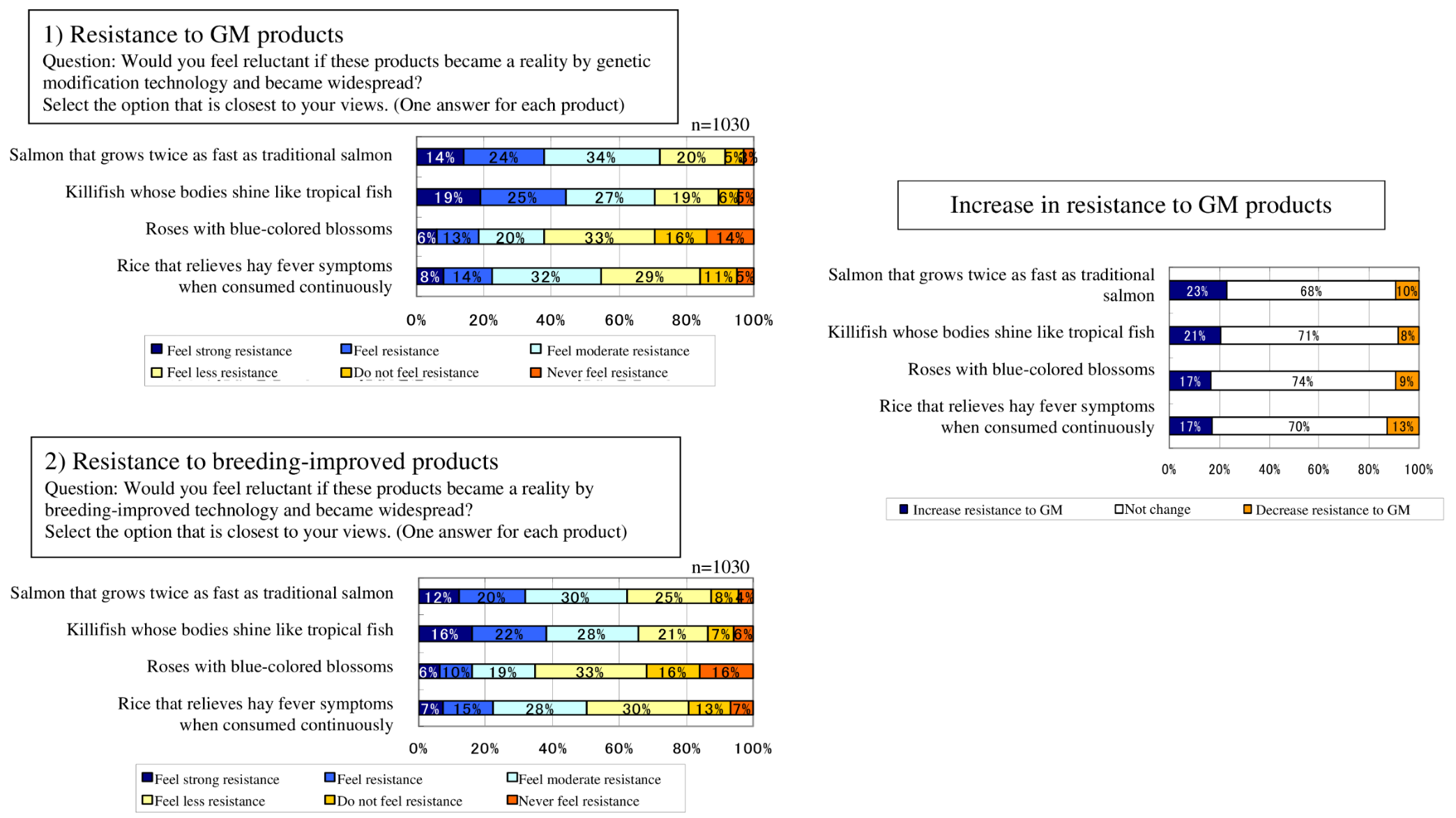 ijmr ese consumer perceptions of genetically modified food change in consumer resistance to gm and breeding improved food gm genetically modified